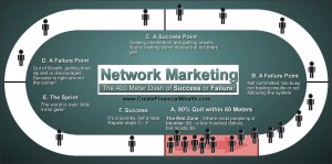 The 400 Meter Dash of Network Marketing